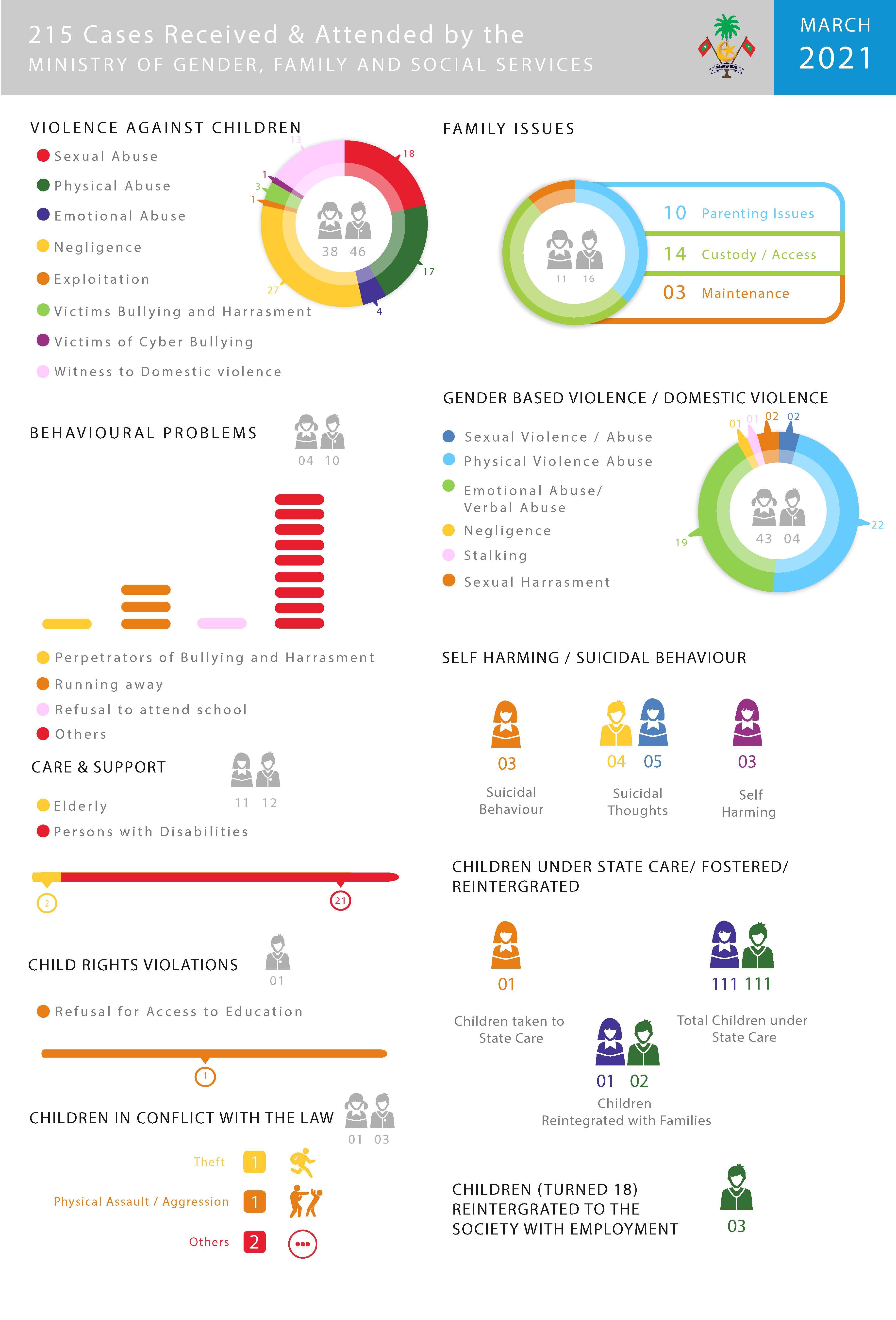 March 2021 case statistics
