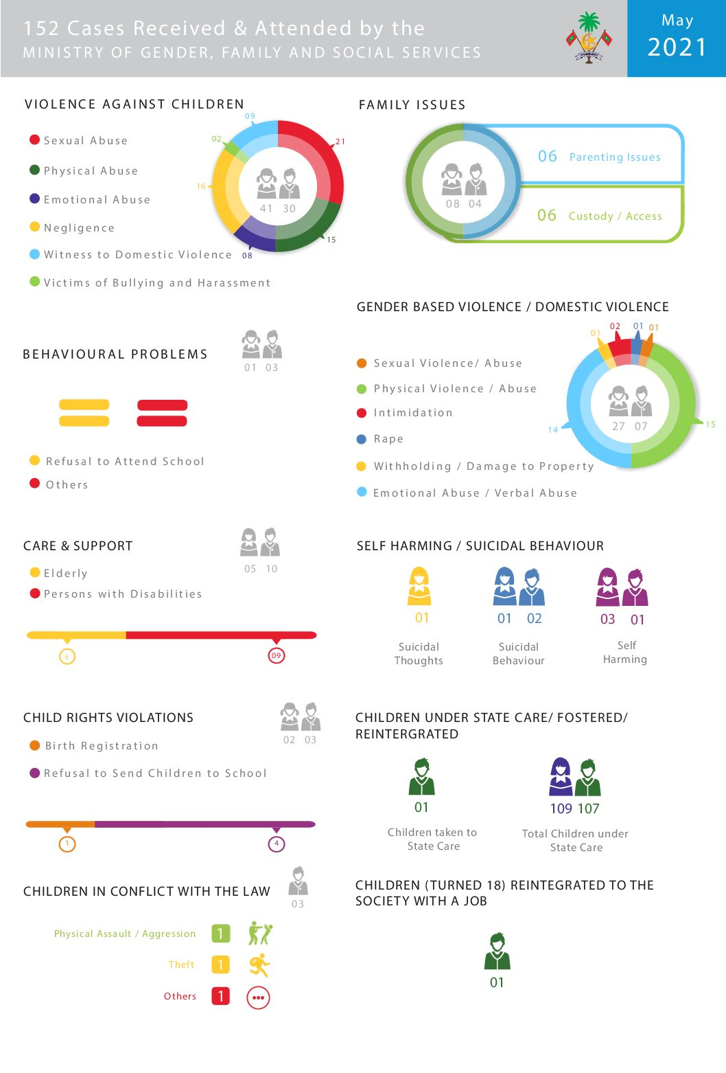 May 2021 Infographics