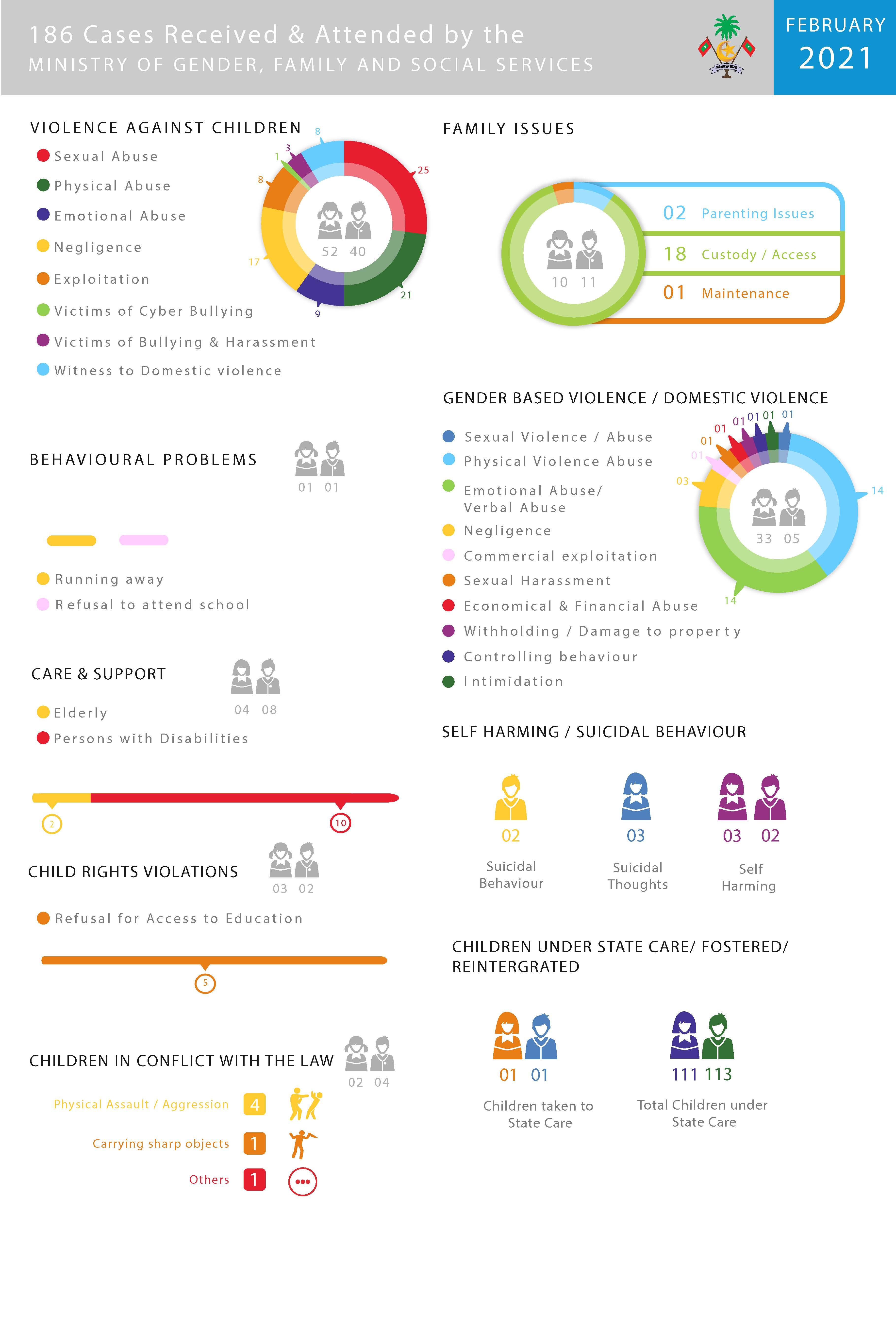 February 2021 Infographics