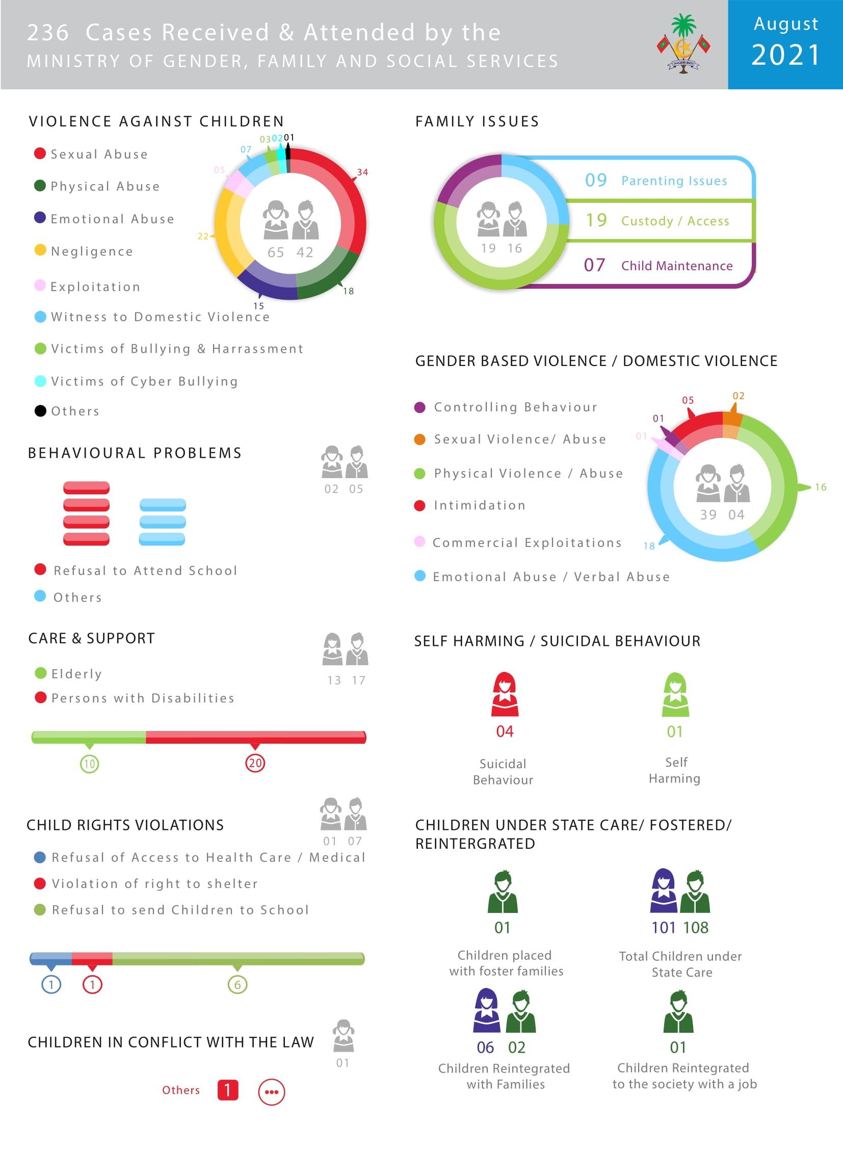 Aug 2021 Infography